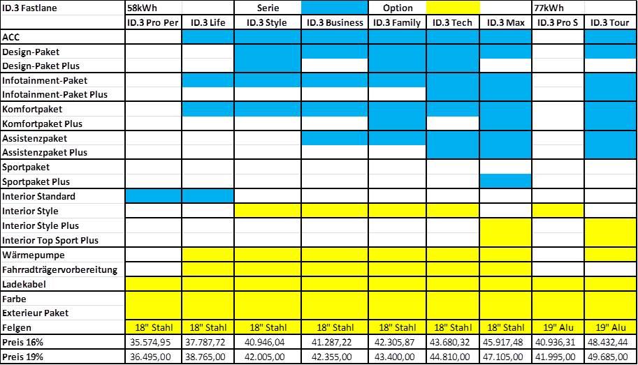 VW ID.3 Pro Performance 58 kWh Fastlane Übersicht inkl. Lieferung, Zulassung